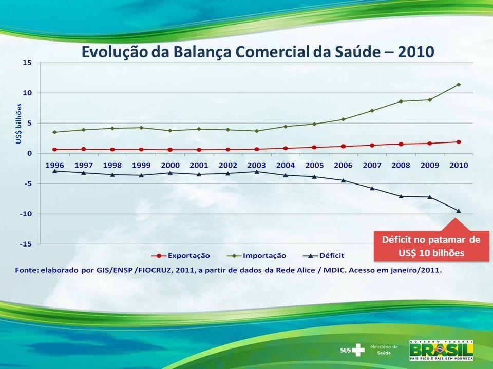 Evolução da Balança Comercial da Saúde – 2010 Déficit no patamar de US$ 10 bilhões Déficit no patamar de US$ 10 bilhões US$ bilhões