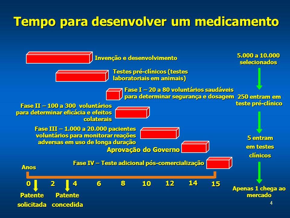 Tempo para desenvolver um medicamento 4 5.000 a 10.000 selecionados 250 entram em teste pré-clínico Apenas 1 chega ao mercado 0246 8 10 12 15 14 Anos Invenção e desenvolvimento Testes pré-clínicos (testes laboratoriais em animais) Fase I – 20 a 80 voluntários saudáveis para determinar segurança e dosagem Fase II – 100 a 300 voluntários para determinar eficácia e efeitos colaterais Fase III – 1.000 a 20.000 pacientes voluntários para monitorar reações adversas em uso de longa duração Aprovação do Governo Fase IV – Teste adicional pós-comercialização PatentesolicitadaPatenteconcedida 5 entram em testes clínicos