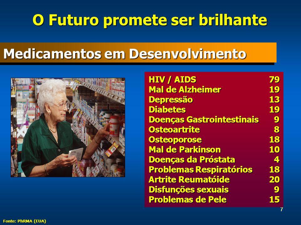 7 HIV / AIDS79 Mal de Alzheimer19 Depressão13 Diabetes19 Doenças Gastrointestinais 9 Osteoartrite 8 Osteoporose18 Mal de Parkinson10 Doenças da Próstata 4 Problemas Respiratórios18 Artrite Reumatóide20 Disfunções sexuais 9 Problemas de Pele15 7 Medicamentos em Desenvolvimento O Futuro promete ser brilhante Fonte: PhRMA (EUA)