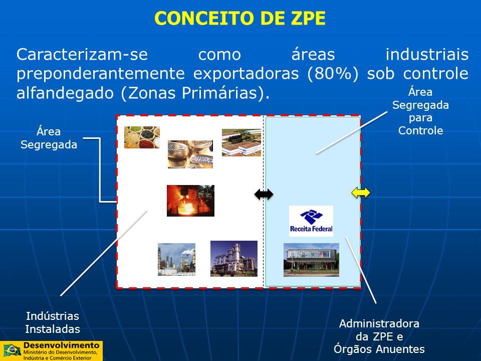 CONCEITO DE ZPE Área Segregada Área Segregada para Controle Administradora da ZPE e Órgãos Anuentes Indústrias Instaladas Caracterizam-se como áreas i