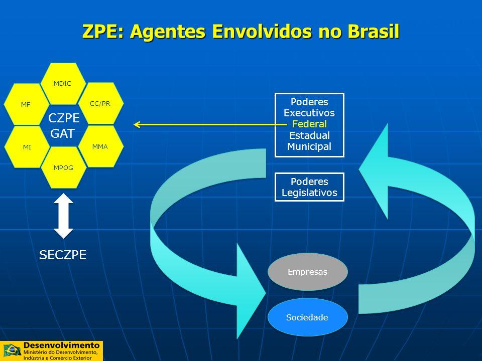 Plano de Trabalho SECZPE 2011 ZPE: Agentes Envolvidos no Brasil Poderes Executivos Federal Estadual Municipal Poderes Legislativos Sociedade Empresas
