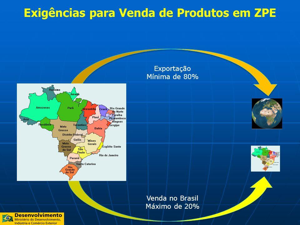 Exigências para Venda de Produtos em ZPE Exportação Mínima de 80% Venda no Brasil Máximo de 20%
