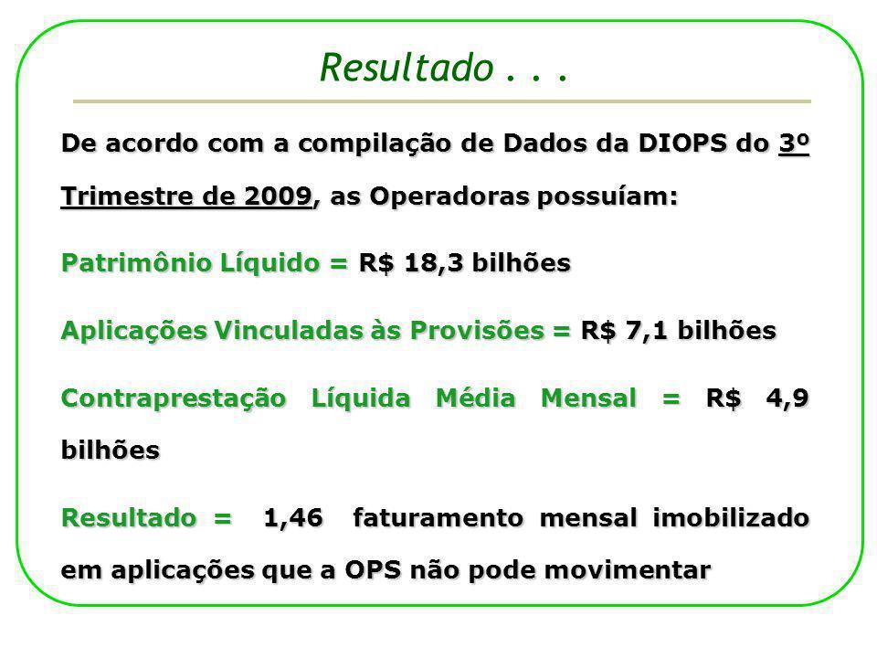De acordo com a compilação de Dados da DIOPS do 3º Trimestre de 2009, as Operadoras possuíam: Patrimônio Líquido = R$ 18,3 bilhões Aplicações Vinculad