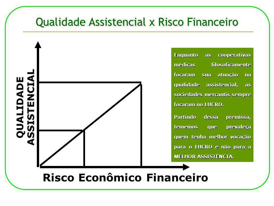 Qualidade Assistencial x Risco Financeiro QUALIDADEASSISTENCIAL Risco Econômico Financeiro Enquanto as cooperativas médicas filosoficamente focaram su