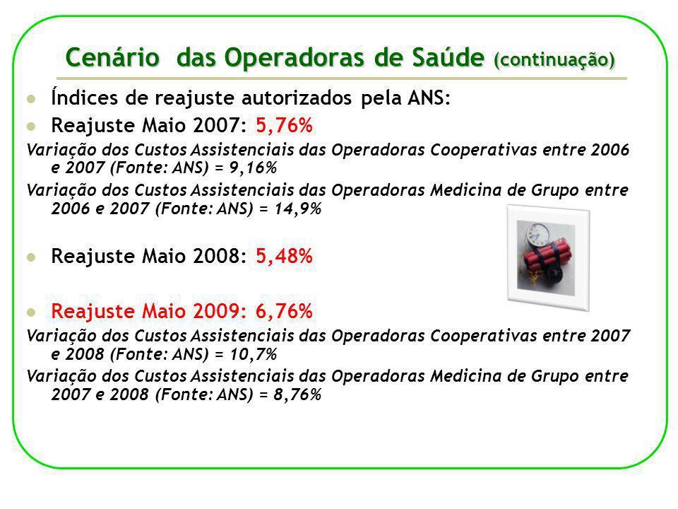Cenário das Operadoras de Saúde (continuação) Índices de reajuste autorizados pela ANS: Reajuste Maio 2007: 5,76% Variação dos Custos Assistenciais da