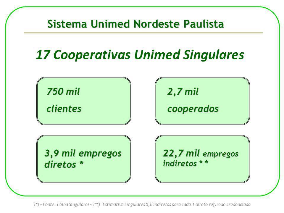 Sistema Unimed Nordeste Paulista (*) – Fonte: Folha Singulares – (**) Estimativa Singulares 5,8 indiretos para cada 1 direto ref.rede credenciada 17 C