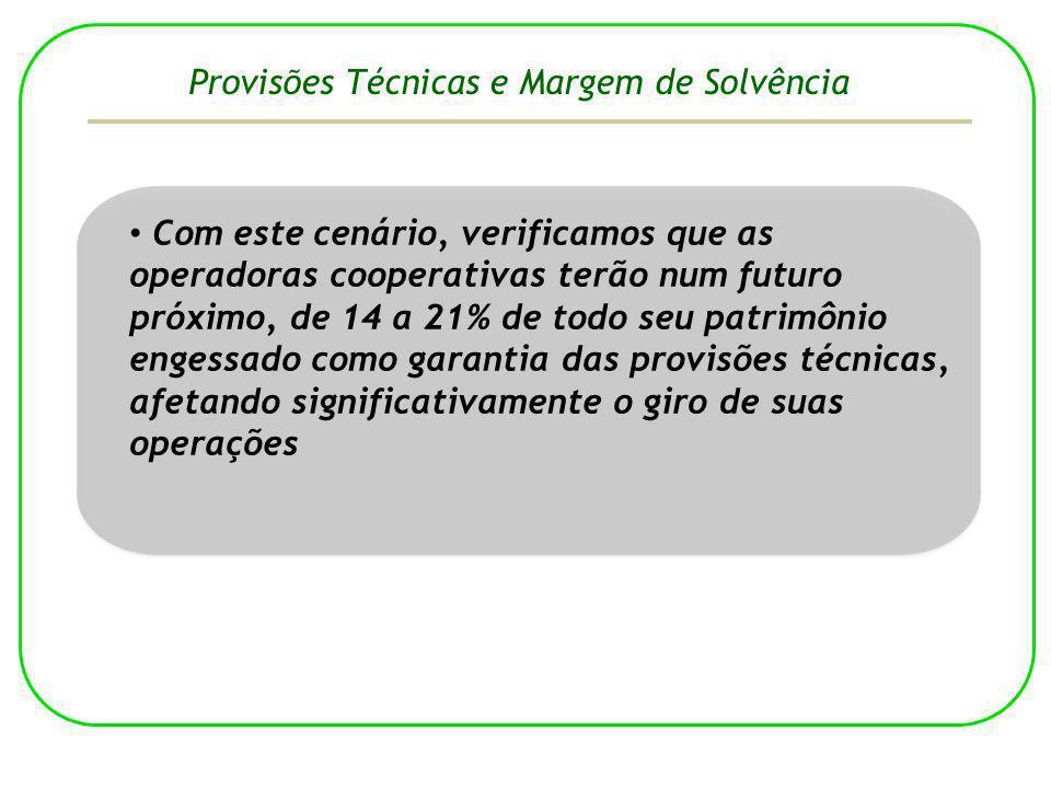 Com este cenário, verificamos que as operadoras cooperativas terão num futuro próximo, de 14 a 21% de todo seu patrimônio engessado como garantia das