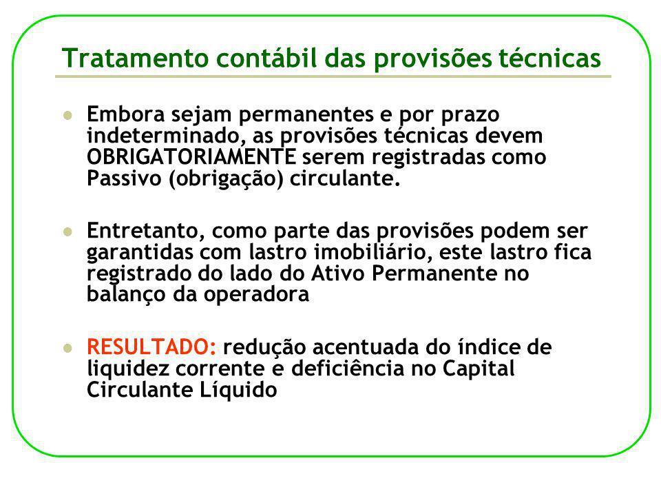 O Fluxo dos Ativos Garantidores As Operadoras devem registrar junto à ANS quais os ativos constantes em seu balanço patrimonial serão destinados à cobertura das provisões técnicas e excedente da dependência operacional, bem como o volume financeiro correspondente.