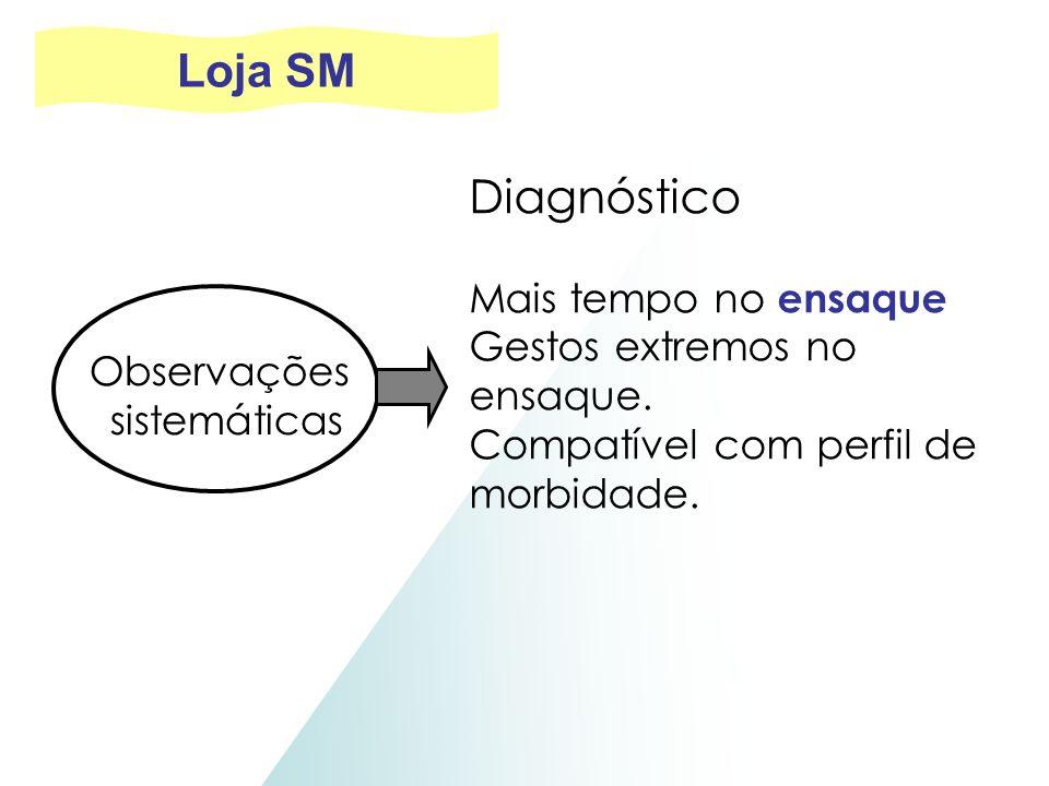Observações sistemáticas Diagnóstico Mais tempo no ensaque Gestos extremos no ensaque. Compatível com perfil de morbidade. Loja SM