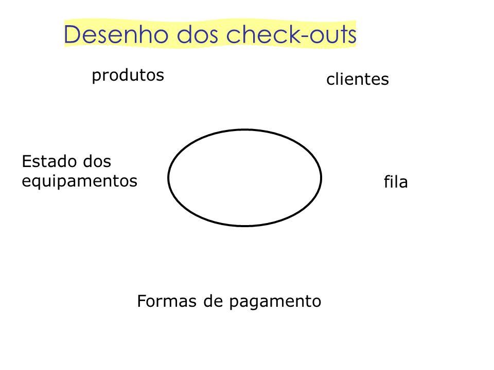 produtos clientes Estado dos equipamentos fila Formas de pagamento Desenho dos check-outs