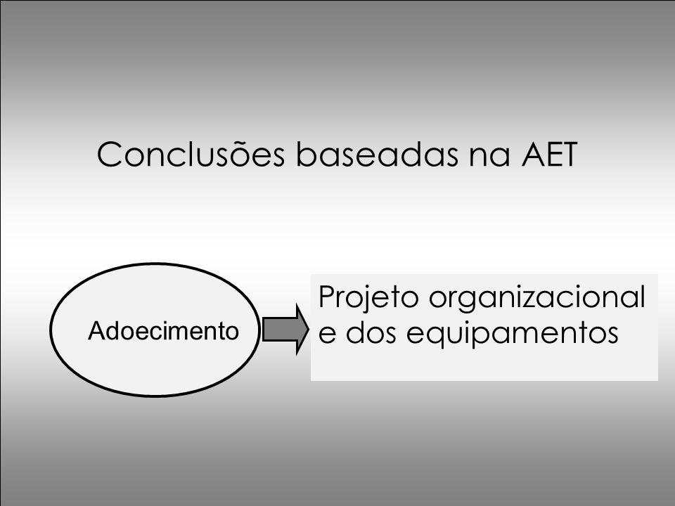 Conclusões baseadas na AET Adoecimento Projeto organizacional e dos equipamentos