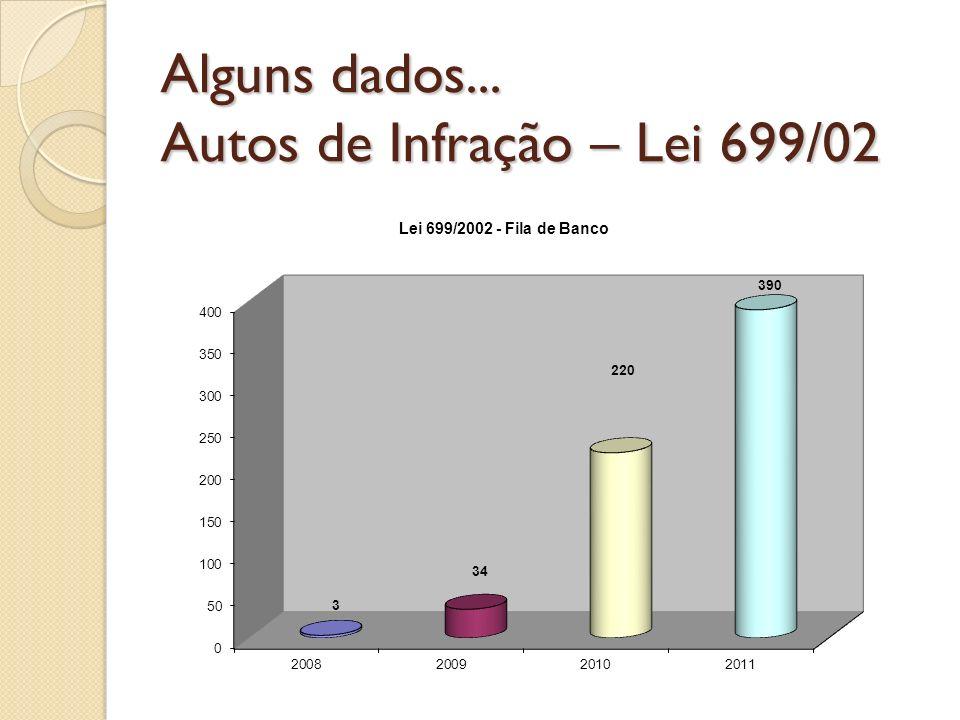 Alguns dados... Autos de Infração – Lei 699/02