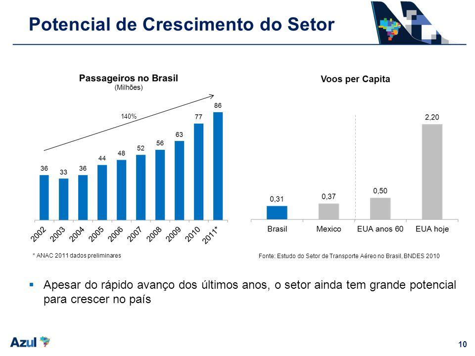 10 Potencial de Crescimento do Setor Apesar do rápido avanço dos últimos anos, o setor ainda tem grande potencial para crescer no país 140% * ANAC 201