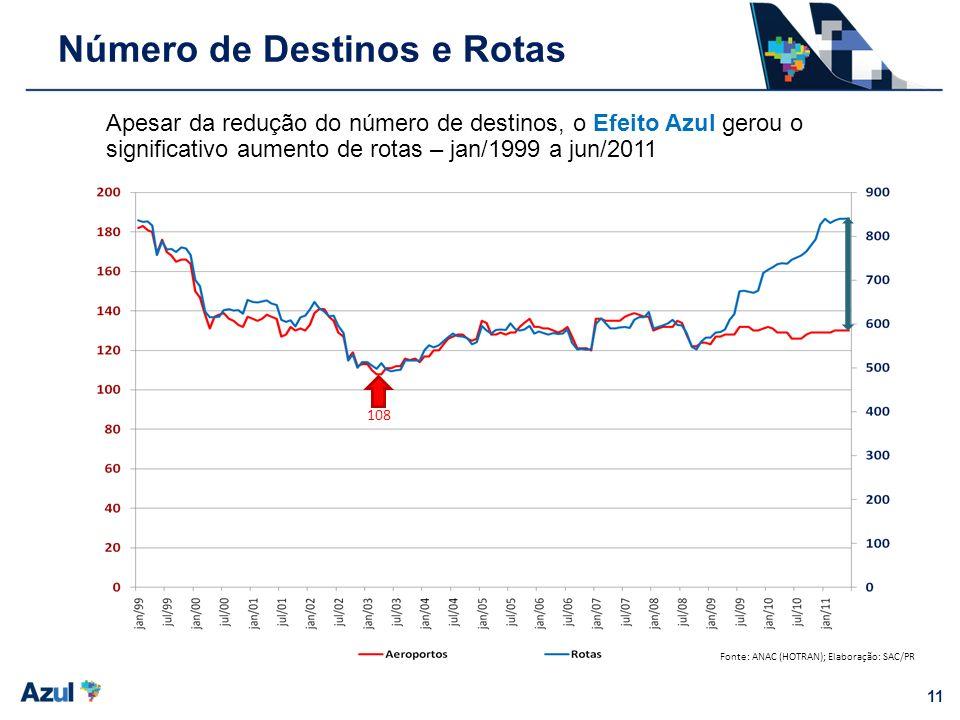 11 Número de Destinos e Rotas Apesar da redução do número de destinos, o Efeito Azul gerou o significativo aumento de rotas – jan/1999 a jun/2011 108
