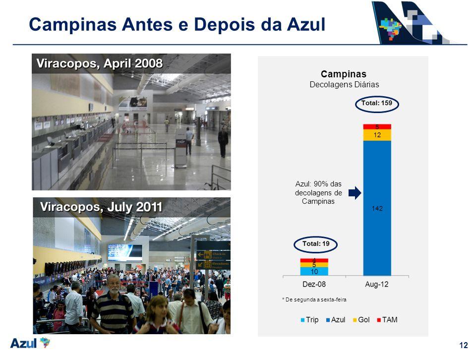 12 Campinas Antes e Depois da Azul Campinas Decolagens Diárias Azul: 90% das decolagens de Campinas * De segunda a sexta-feira