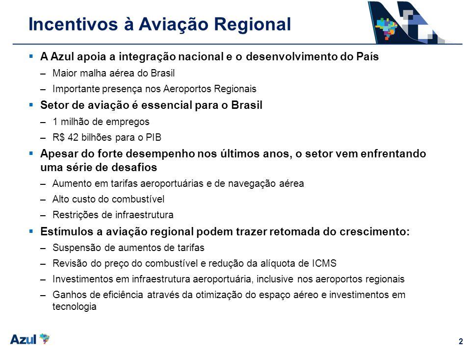2 Incentivos à Aviação Regional A Azul apoia a integração nacional e o desenvolvimento do País –Maior malha aérea do Brasil –Importante presença nos A