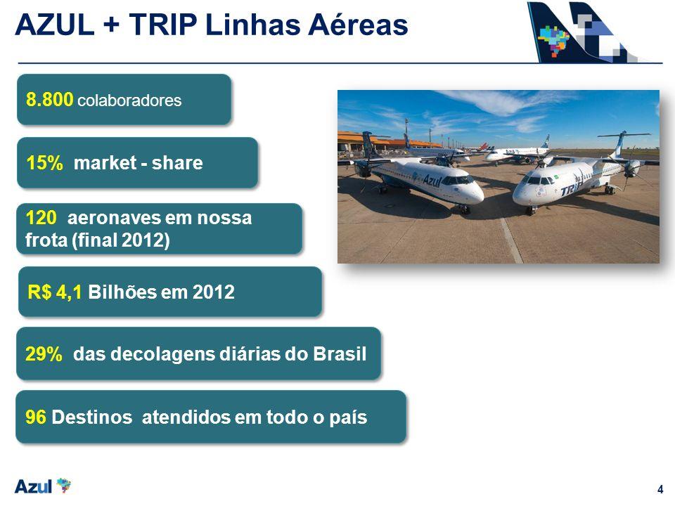 4 8.800 colaboradores 15% market - share 120 aeronaves em nossa frota (final 2012) R$ 4,1 Bilhões em 2012 96 Destinos atendidos em todo o país 29% das