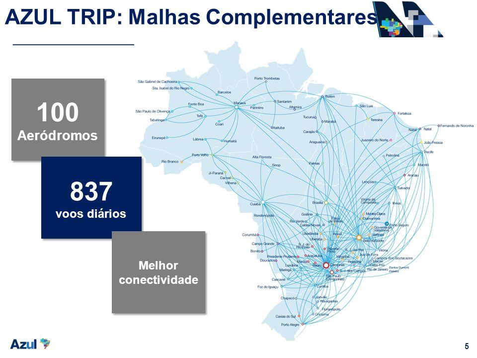 5 AZUL TRIP: Malhas Complementares 100 Aeródromos 837 voos diários 837 voos diários Melhor conectividade