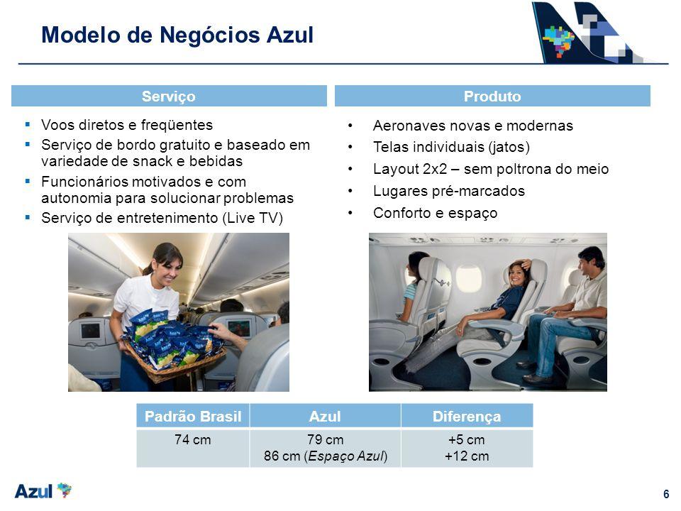 6 Modelo de Negócios Azul Voos diretos e freqüentes Serviço de bordo gratuito e baseado em variedade de snack e bebidas Funcionários motivados e com a