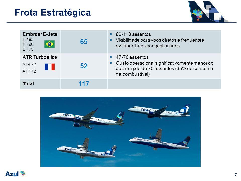 7 Embraer E-Jets E-195 E-190 E-175 65 86-118 assentos Viabilidade para voos diretos e frequentes evitando hubs congestionados ATR Turboélice ATR 72 AT