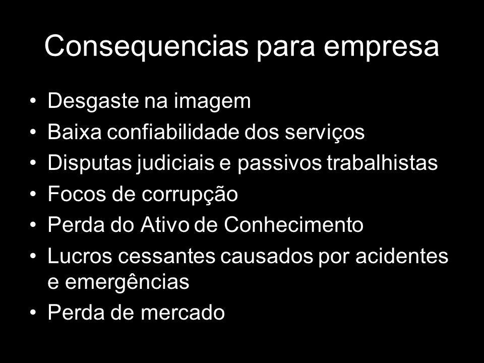 Consequencias para empresa Desgaste na imagem Baixa confiabilidade dos serviços Disputas judiciais e passivos trabalhistas Focos de corrupção Perda do
