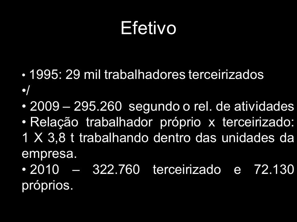Efetivo 1995: 29 mil trabalhadores terceirizados / 2009 – 295.260 segundo o rel. de atividades Relação trabalhador próprio x terceirizado: 1 X 3,8 t t