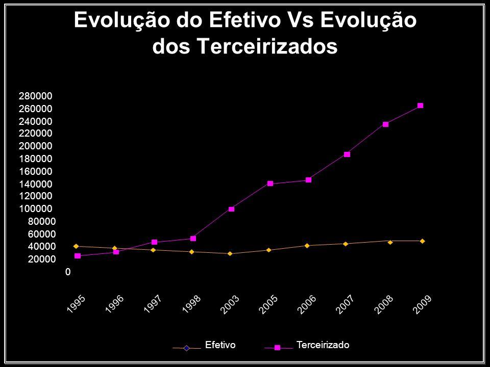 Vítimas fatais na Petrobrás De 1995 até 2008 foram 280 trabalhadores, sendo 227 contratados e 55 próprios.