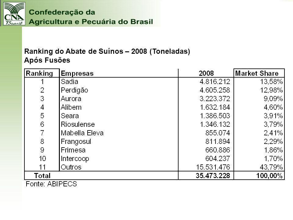 Ranking do Abate de Suínos – 2008 (Toneladas) Após Fusões