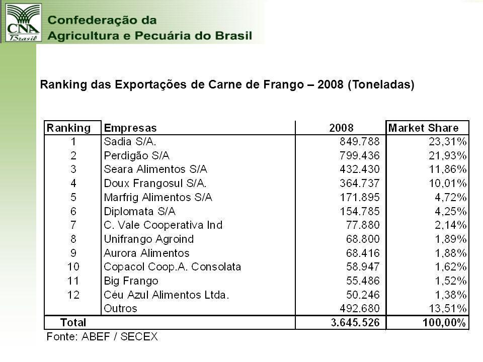 Ranking das Exportações de Carne de Frango – 2008 (Toneladas)