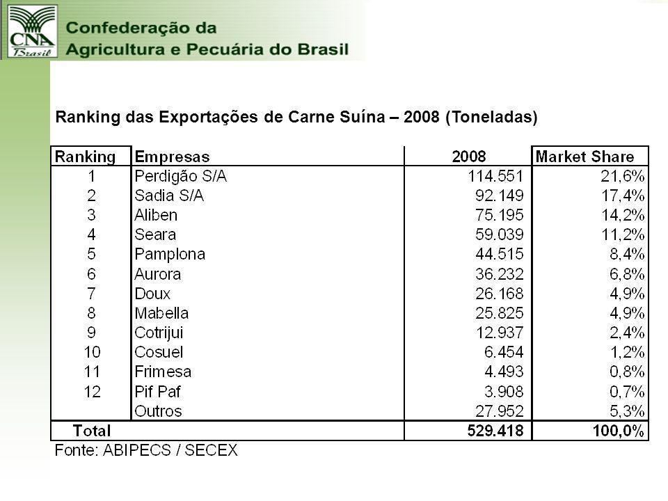 Ranking das Exportações de Carne Suína – 2008 (Toneladas)