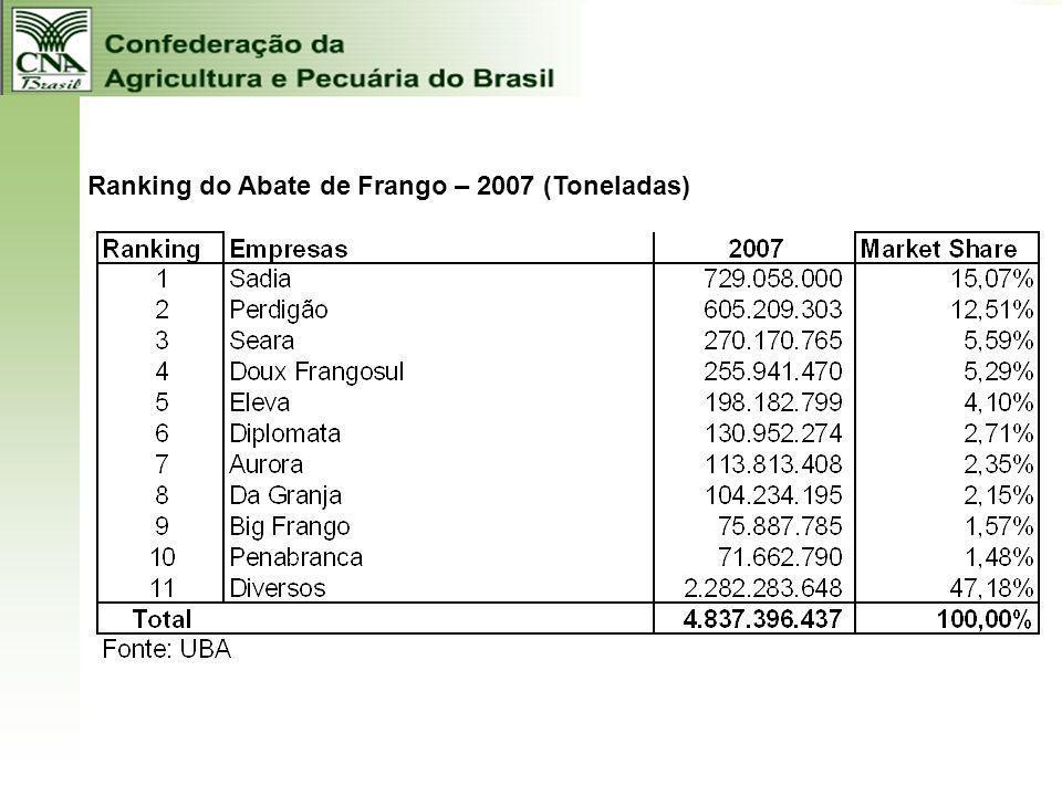 Ranking do Abate de Frango – 2007 (Toneladas)
