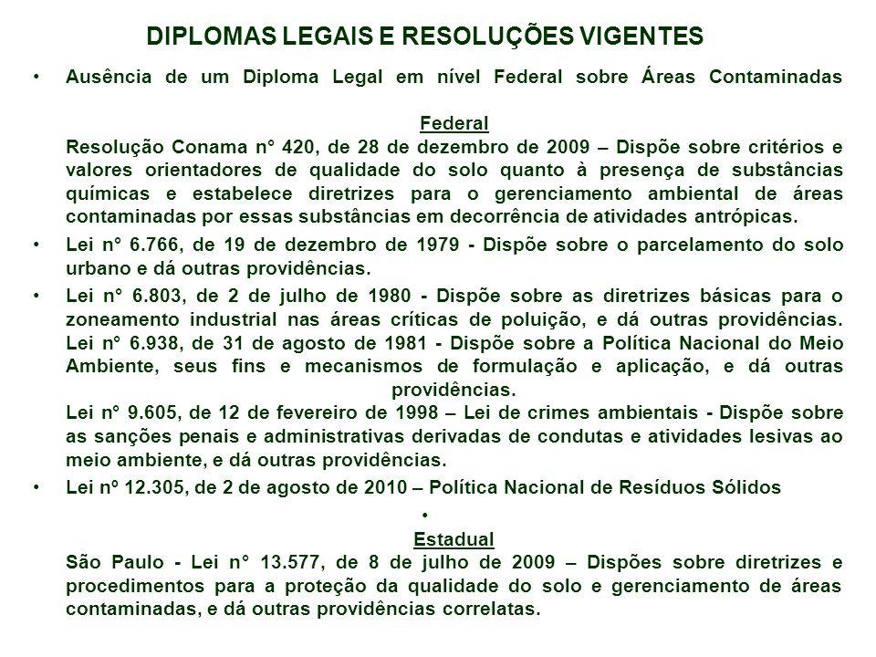 DIPLOMAS LEGAIS E RESOLUÇÕES VIGENTES Ausência de um Diploma Legal em nível Federal sobre Áreas Contaminadas Federal Resolução Conama n° 420, de 28 de
