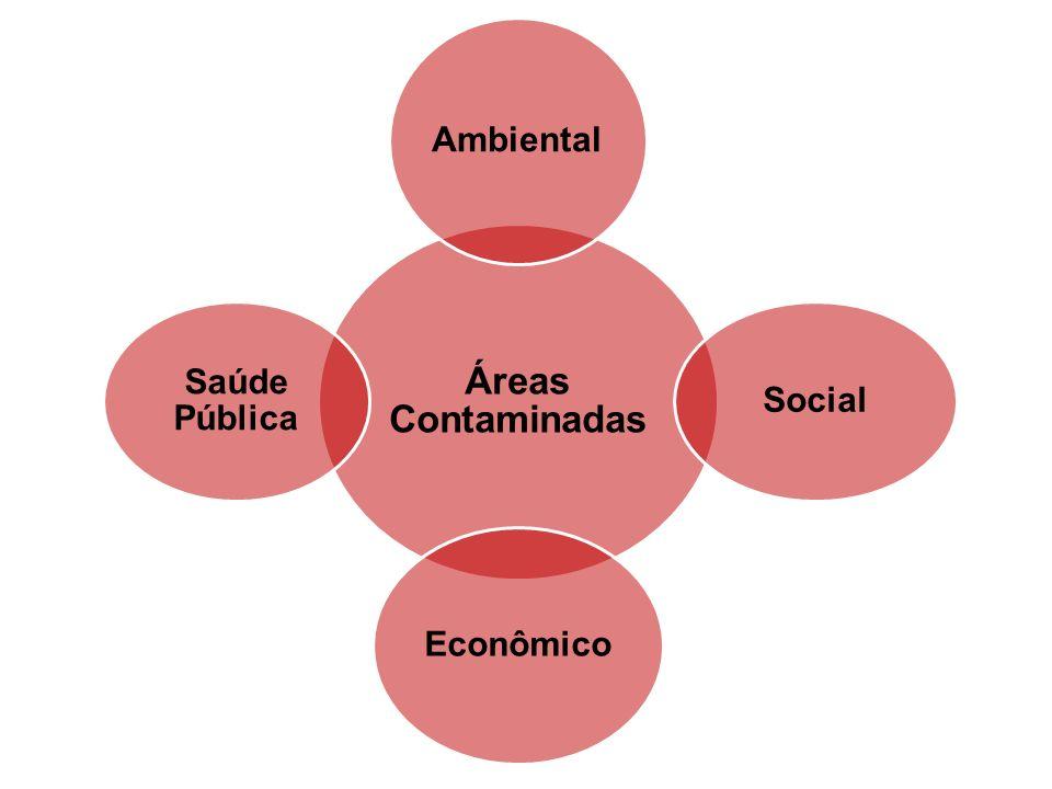 Ministério da Saúde 7032004 – registro de 703 áreas com solo contaminado.