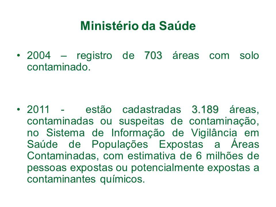 Ministério da Saúde 7032004 – registro de 703 áreas com solo contaminado. 3.1892011 - estão cadastradas 3.189 áreas, contaminadas ou suspeitas de cont
