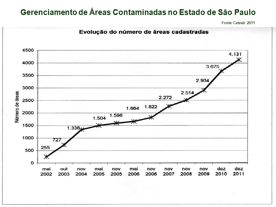 Gerenciamento de Áreas Contaminadas no Estado de São Paulo Fonte: Cetesb 2011