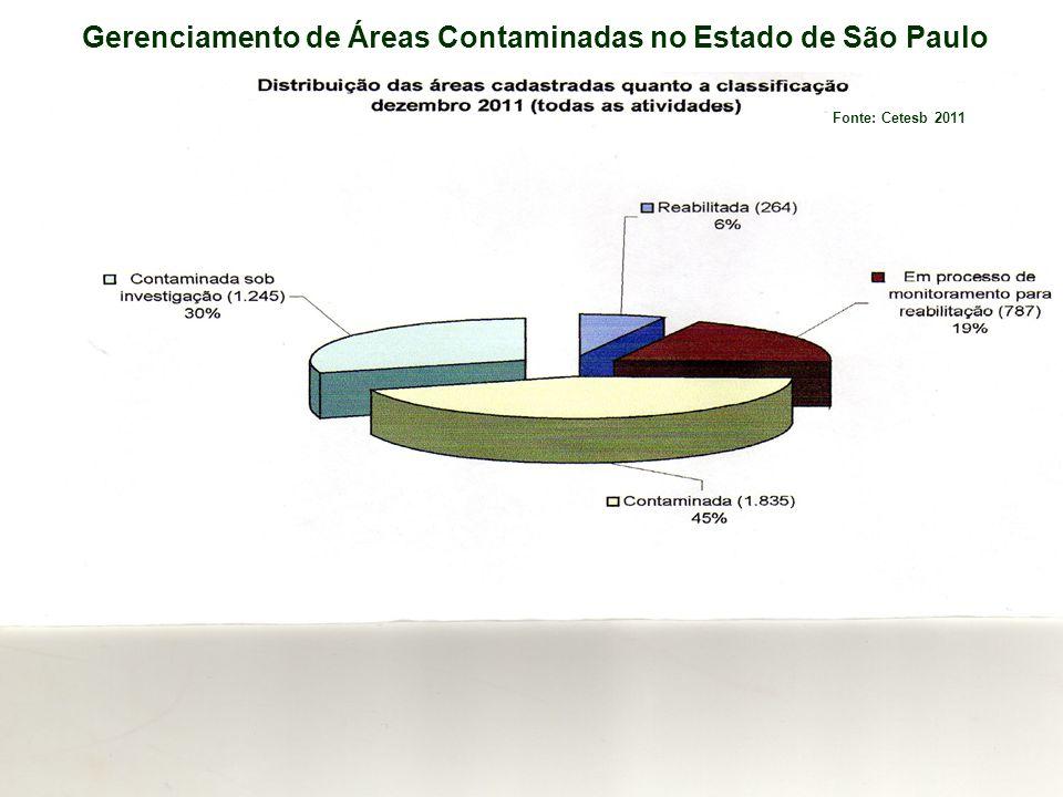 PL 2.732/2011 – Áreas Contaminadas : Responsabilidade Responsável pelo imóvel: –deve adotar as medidas necessárias para manter as funções do solo e evitar que ocorram alterações nocivas ao solo originárias de sua propriedade.