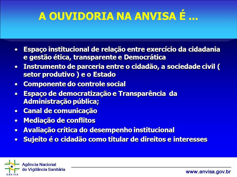Agência Nacional de Vigilância Sanitária www.anvisa.gov.br Espaço institucional de relação entre exercício da cidadania e gestão ética, transparente e