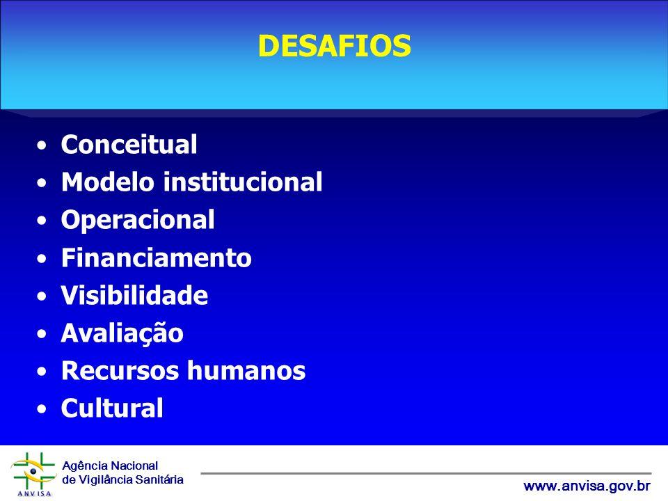 Agência Nacional de Vigilância Sanitária www.anvisa.gov.br Conceitual Modelo institucional Operacional Financiamento Visibilidade Avaliação Recursos humanos Cultural DESAFIOS