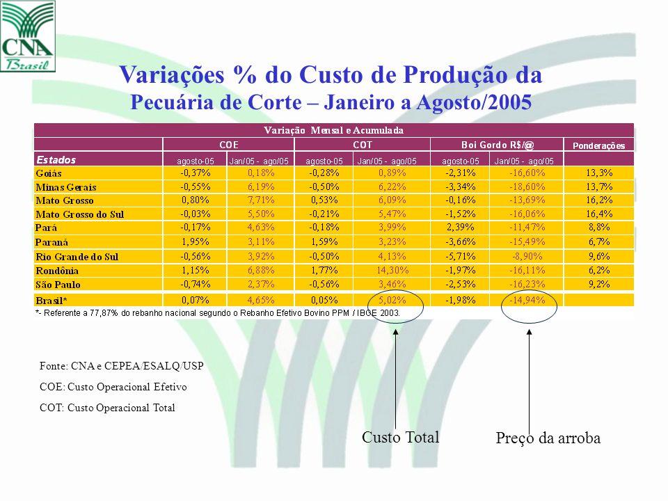 Variações % do Custo de Produção da Pecuária de Corte – Janeiro a Agosto/2005 Fonte: CNA e CEPEA/ESALQ/USP COE: Custo Operacional Efetivo COT: Custo O