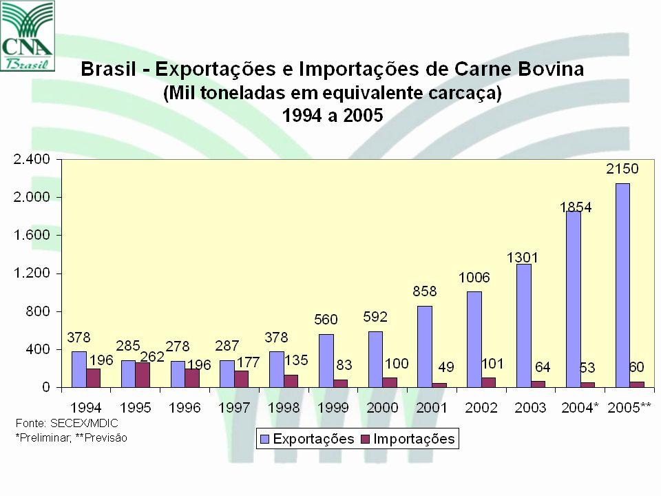 Exportações de Carne Bovina – Eq. Carcaça – Jan a Set/2005