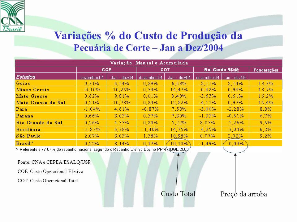 Variações % do Custo de Produção da Pecuária de Corte – Janeiro a Agosto/2005 Fonte: CNA e CEPEA/ESALQ/USP COE: Custo Operacional Efetivo COT: Custo Operacional Total Custo Total Preço da arroba