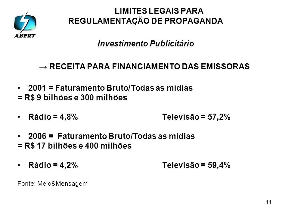 11 LIMITES LEGAIS PARA REGULAMENTAÇÃO DE PROPAGANDA Investimento Publicitário RECEITA PARA FINANCIAMENTO DAS EMISSORAS 2001 = Faturamento Bruto/Todas as mídias = R$ 9 bilhões e 300 milhões Rádio = 4,8%Televisão = 57,2% 2006 = Faturamento Bruto/Todas as mídias = R$ 17 bilhões e 400 milhões Rádio = 4,2%Televisão = 59,4% Fonte: Meio&Mensagem