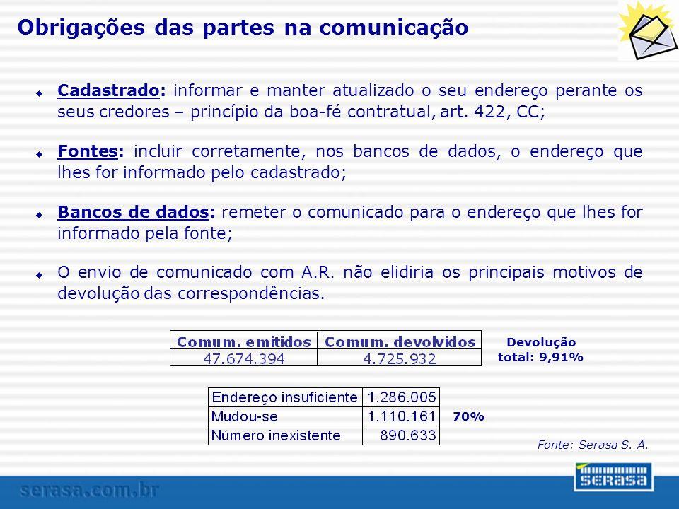 Obrigações das partes na comunicação Cadastrado: informar e manter atualizado o seu endereço perante os seus credores – princípio da boa-fé contratual, art.