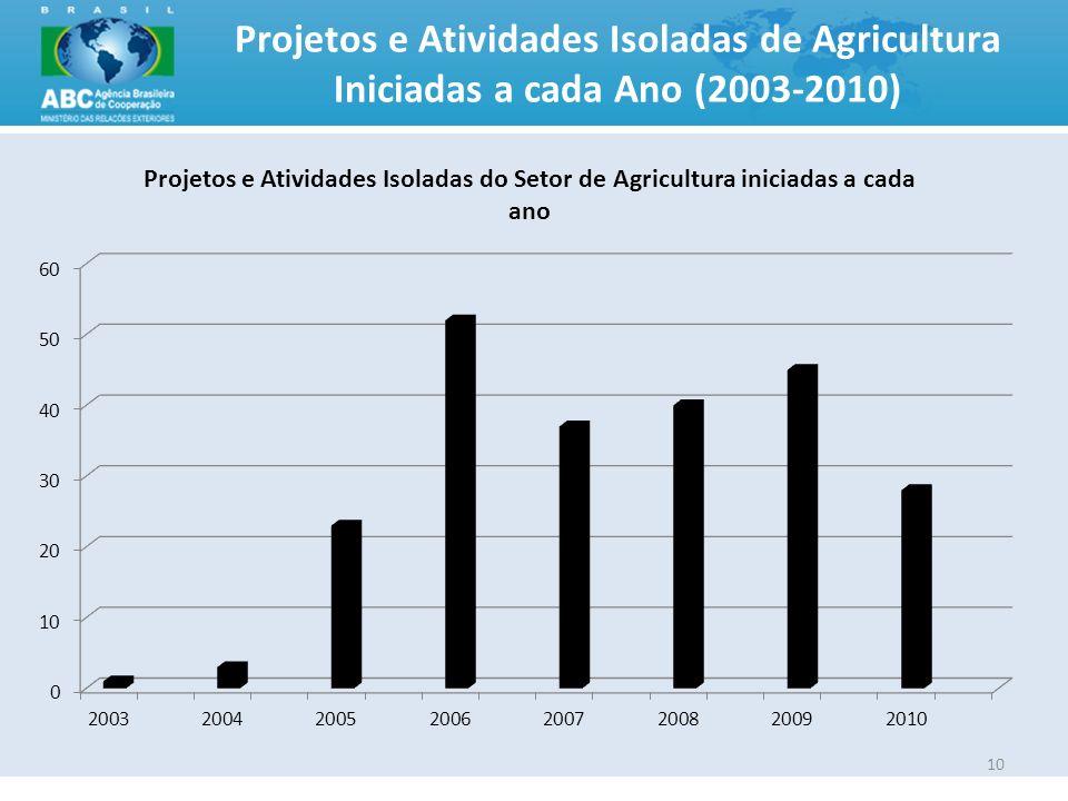 10 Projetos e Atividades Isoladas de Agricultura Iniciadas a cada Ano (2003-2010)