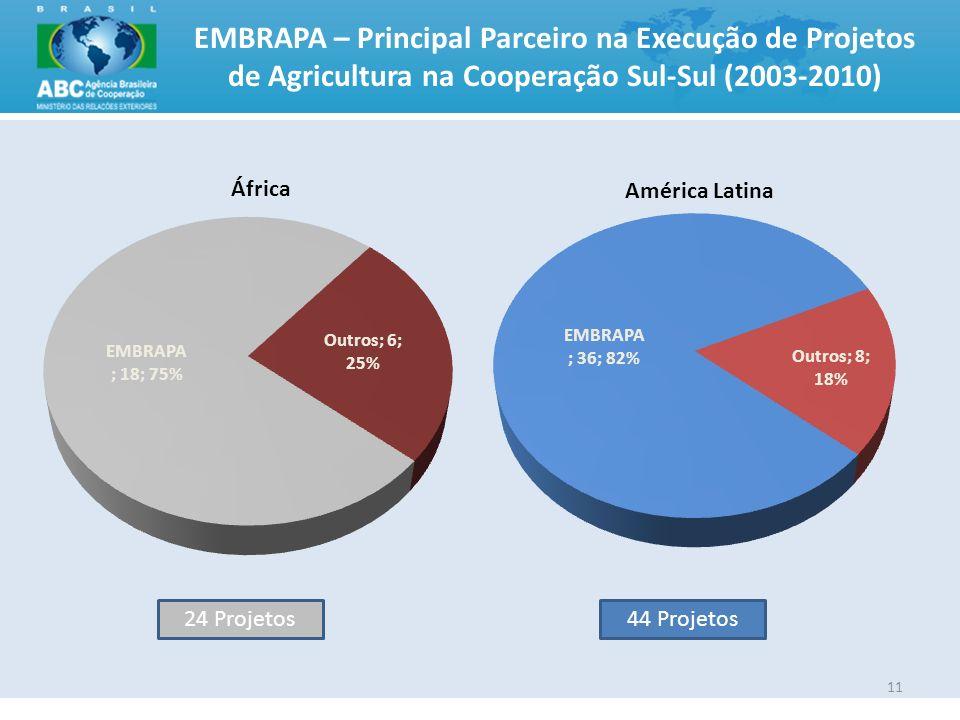 11 EMBRAPA – Principal Parceiro na Execução de Projetos de Agricultura na Cooperação Sul-Sul (2003-2010) 24 Projetos44 Projetos