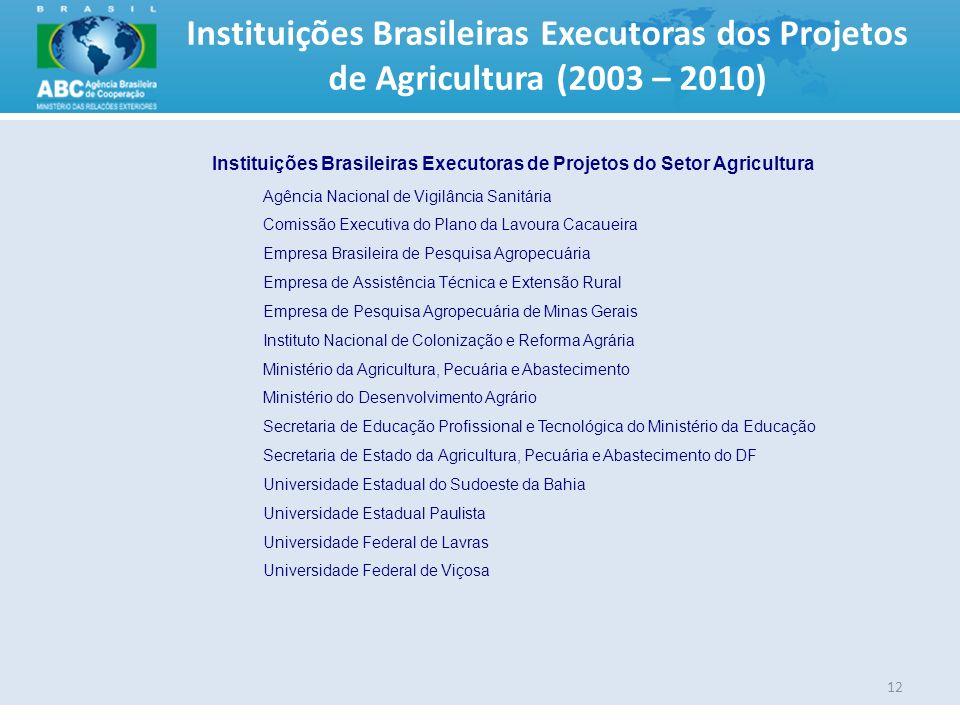 Instituições Brasileiras Executoras dos Projetos de Agricultura (2003 – 2010) 12 Instituições Brasileiras Executoras de Projetos do Setor Agricultura
