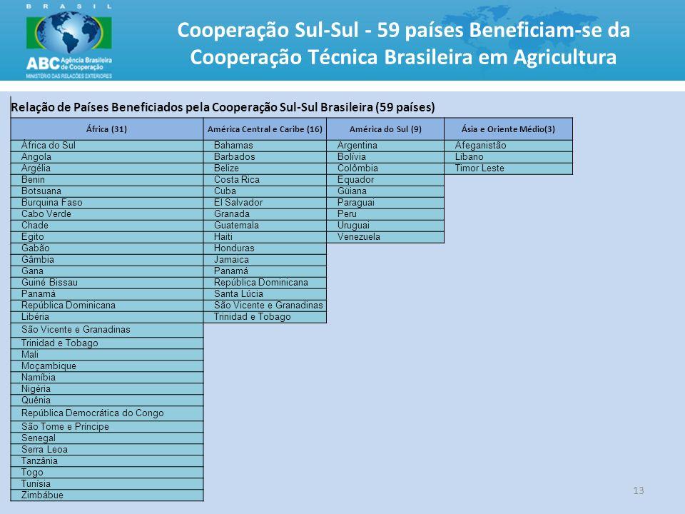 Cooperação Sul-Sul - 59 países Beneficiam-se da Cooperação Técnica Brasileira em Agricultura 13 Relação de Países Beneficiados pela Cooperação Sul-Sul
