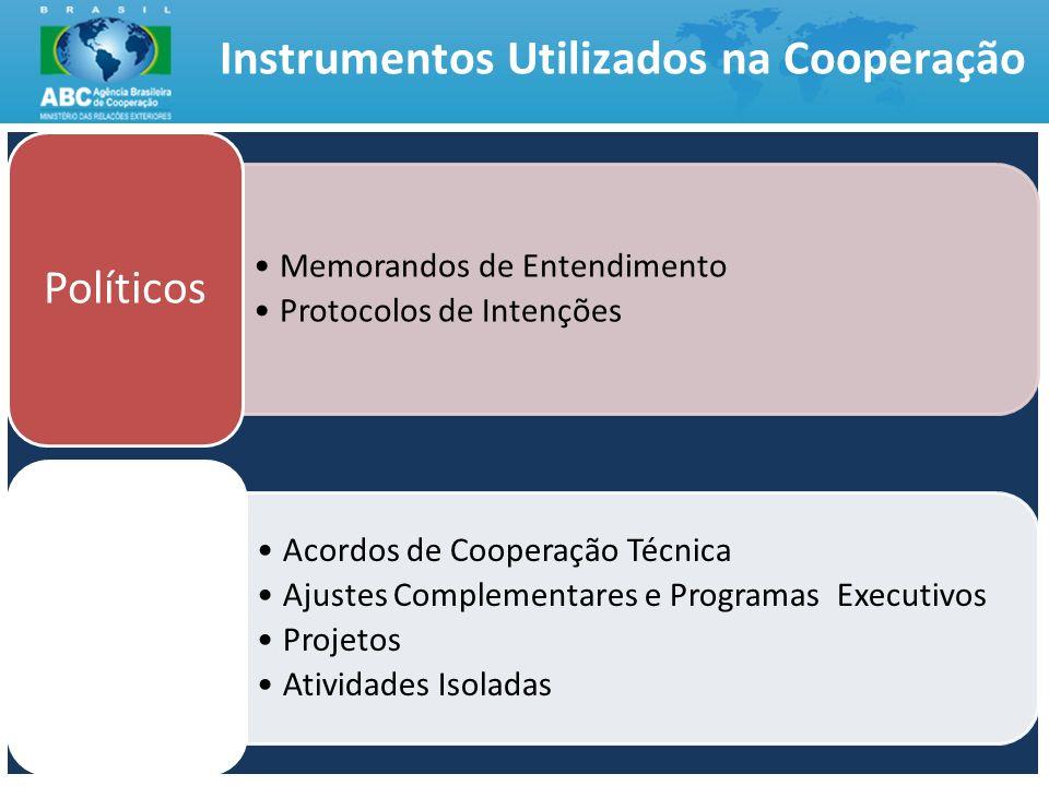 Instrumentos Utilizados na Cooperação 4 Memorandos de Entendimento Protocolos de Intenções Políticos Acordos de Cooperação Técnica Ajustes Complementa