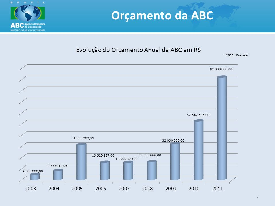 Orçamento da ABC 7