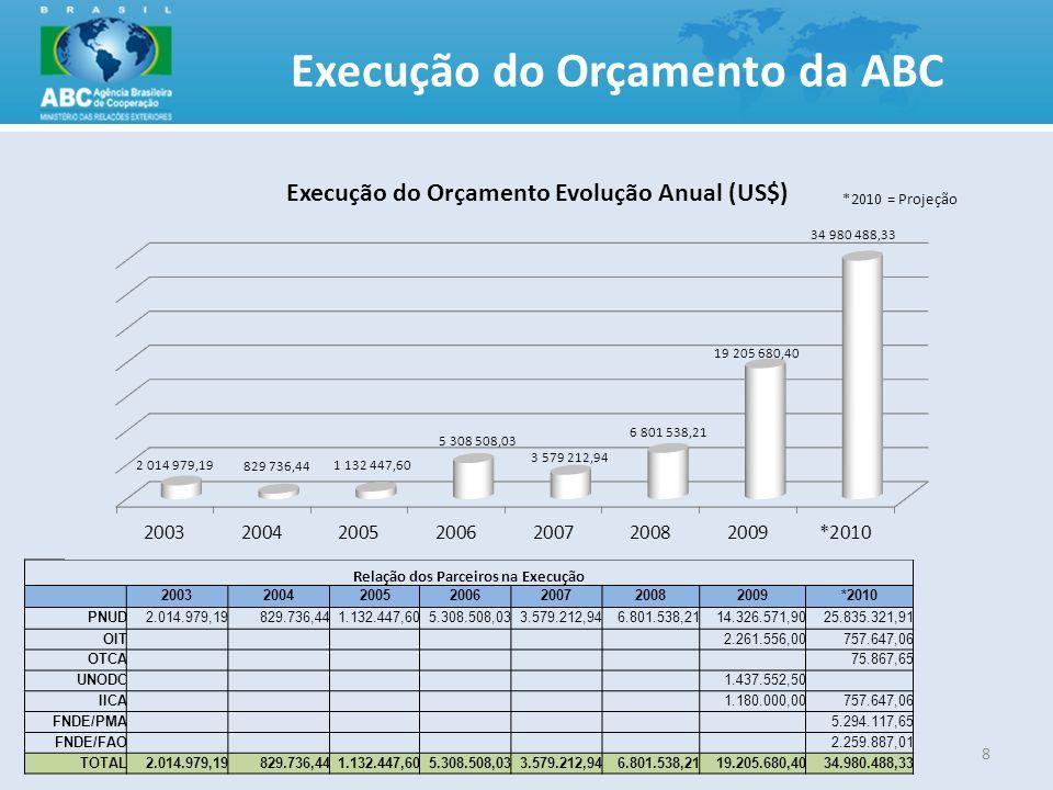 Execução do Orçamento da ABC 8 Relação dos Parceiros na Execução 2003200420052006200720082009*2010 PNUD2.014.979,19829.736,441.132.447,605.308.508,033
